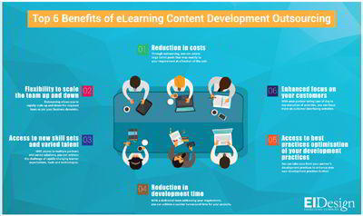 , Top 6 Benefits of eLearning Content Development Outsourcing Infographic