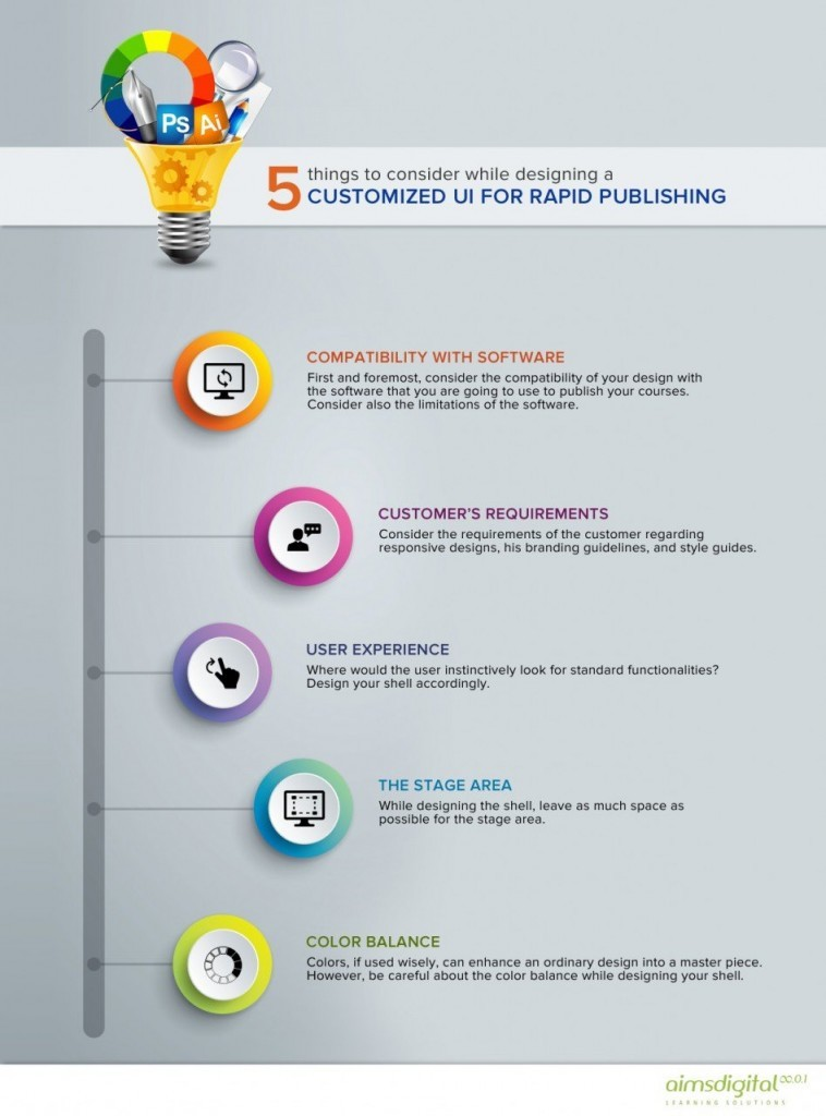 Designing a Customized UI for Rapid Publishing Infographic