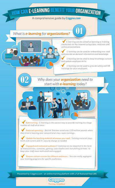 , How eLearning Can Benefit Your Organisation Infographic