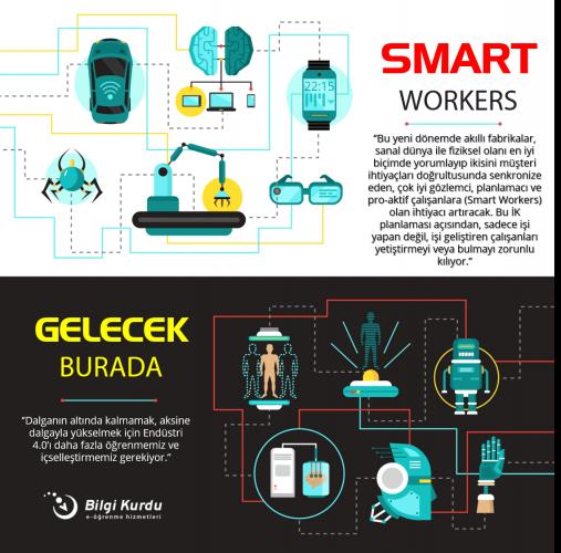 İnsan Kaynakları Yönetiminde Endüstri 4.0 ve Dijital Dönüşüm Uygulamaları - 3
