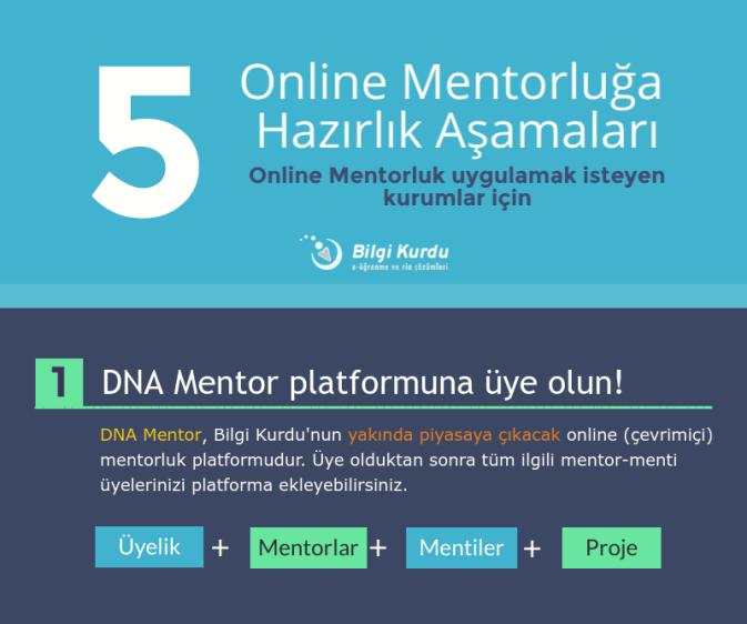DNA Mentor - Kurumsal koçluk, mentorluk platformu